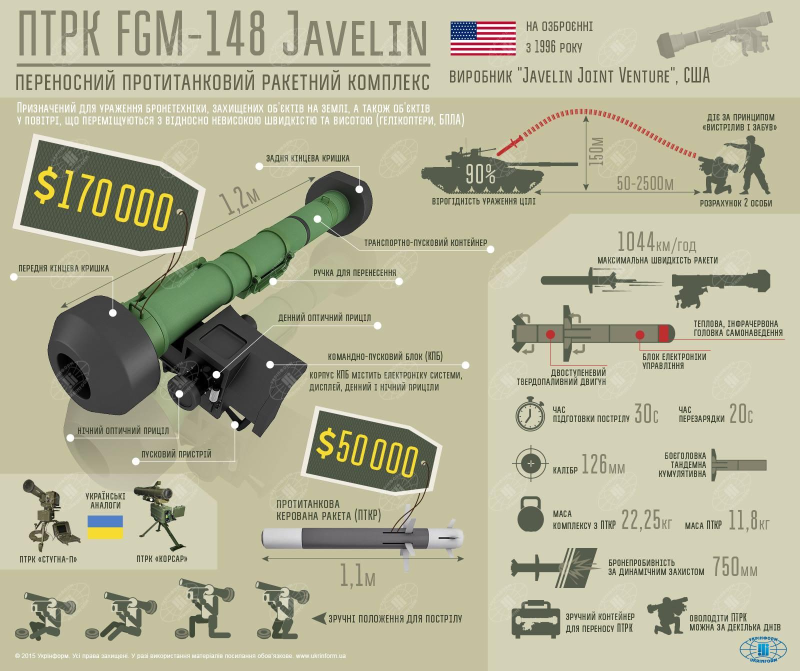 Протитанкові комплекси Javelin